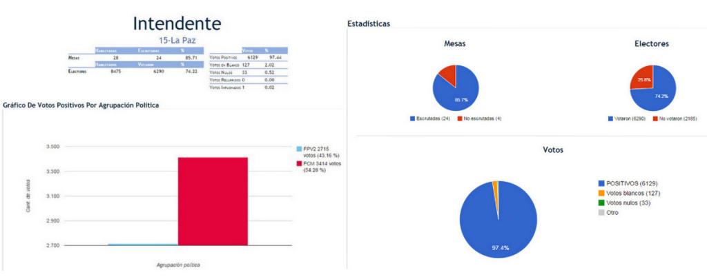 Elecciones 2015 La Paz