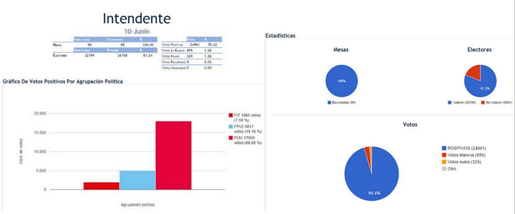 elecciones 2015 junin
