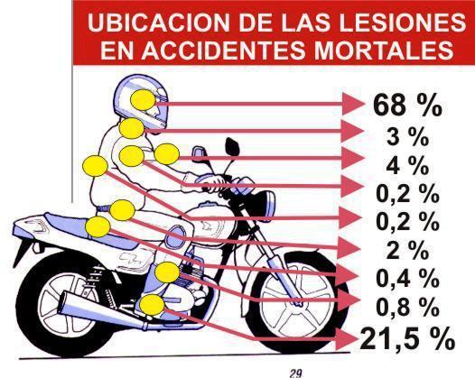Lesiones - uso casco